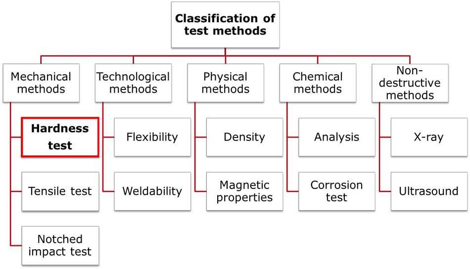 Method Küchenreiniger Test ~ hardness testing a material testing method